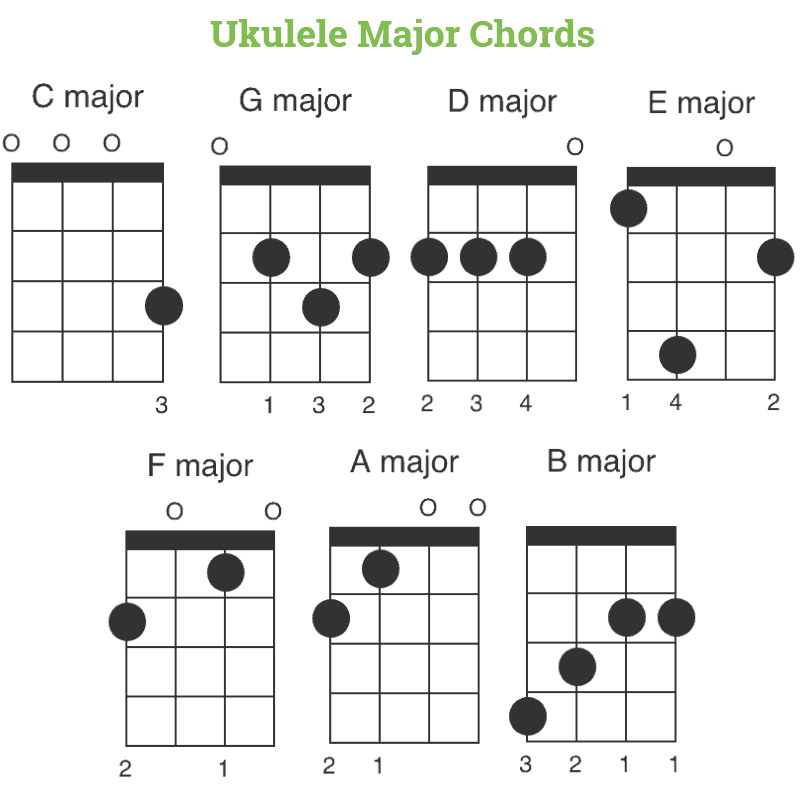 Ukulele Major Chords