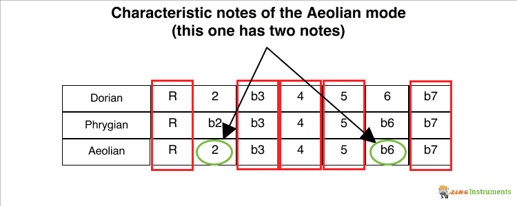 Aeolian Mode Characteristic Notes