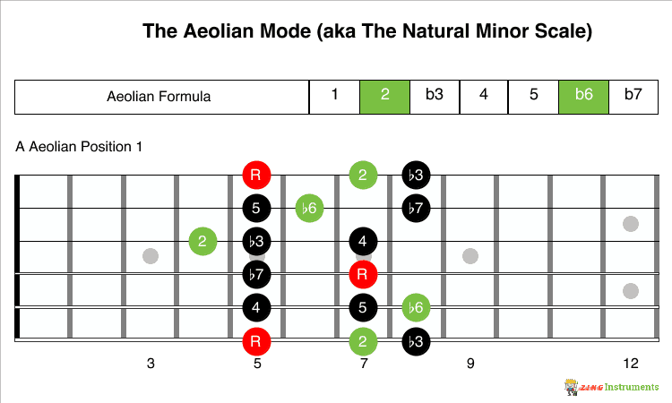 Aeolian Mode Formula and 1 Position
