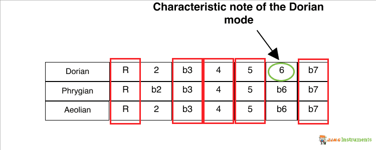 Dorian Mode Characteristic Note