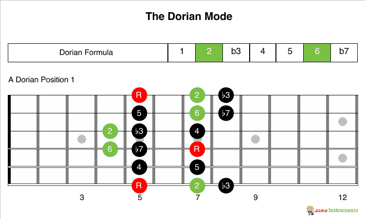 Dorian Mode Formula and 1 Position