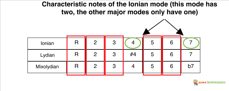 Ionian Mode Characteristic Notes