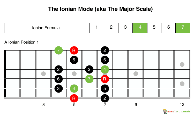 Ionian Mode Notes and Position 1