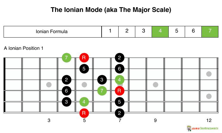 Ionian Mode v7