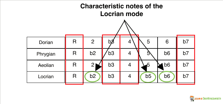 Locrian Mode Characteristic Notes