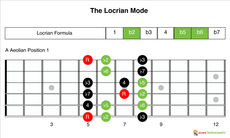 Locrian Mode Formula and 1 Position
