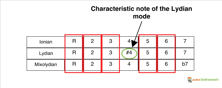 Lydian Mode Characteristic Note