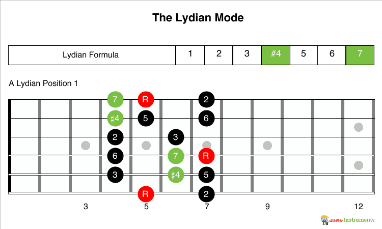 Lydian Mode Formula and 1 Position