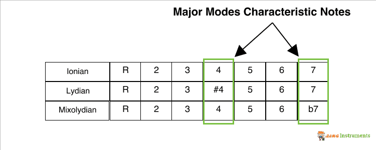Major Modes Characteristic Notes