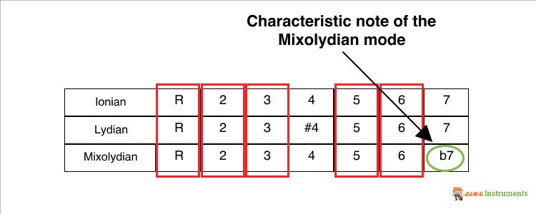 Mixolydian Mode Characteristic Note