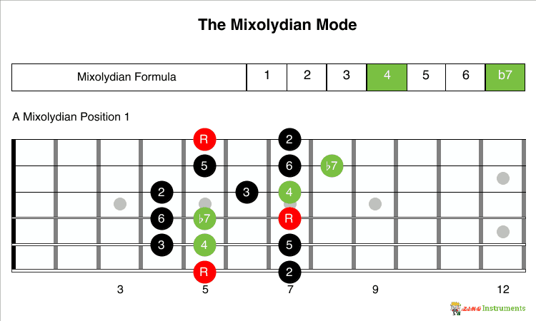 Mixolydian Mode Formula and 1 Position