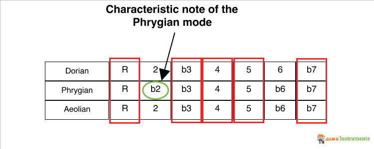 Phrygian Mode Characteristic Note