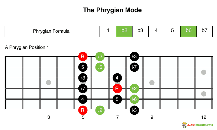 Phrygian Mode Formula and 1 Position