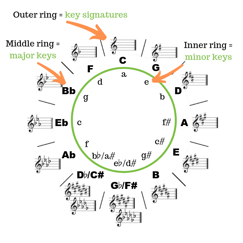 Circle of fifths rings explained