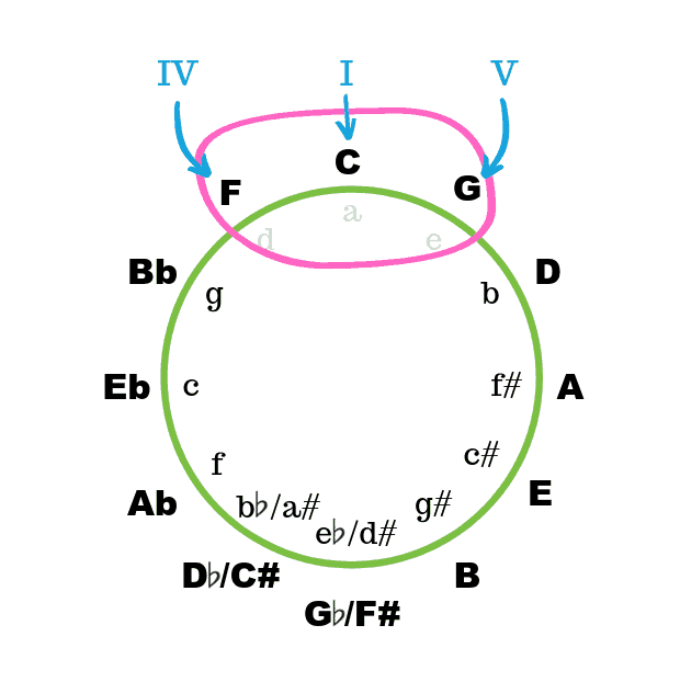 Finding I, IV, V progressions using the circle of fifths