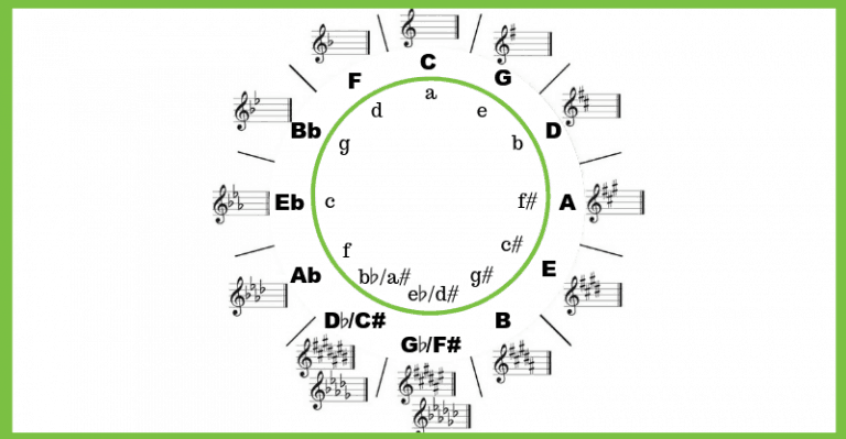 The Circle of Fifths Explained   Zing Instruments