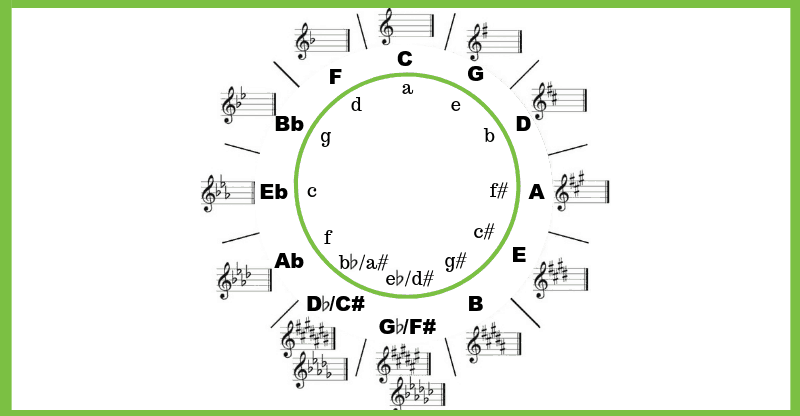 circle of fifths (2)