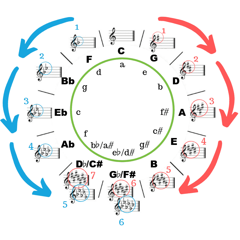 circle of fifths sharps and flats (1)