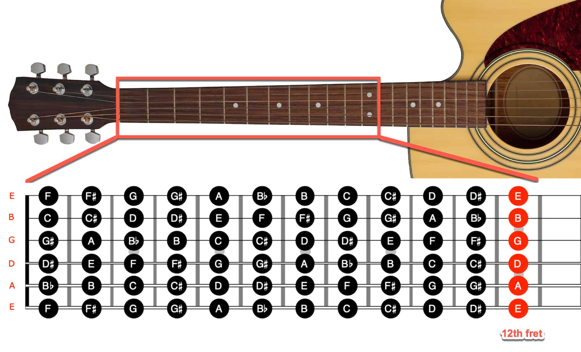 Guitar Fretboard - How to Memorize and Find Any Note Quickly