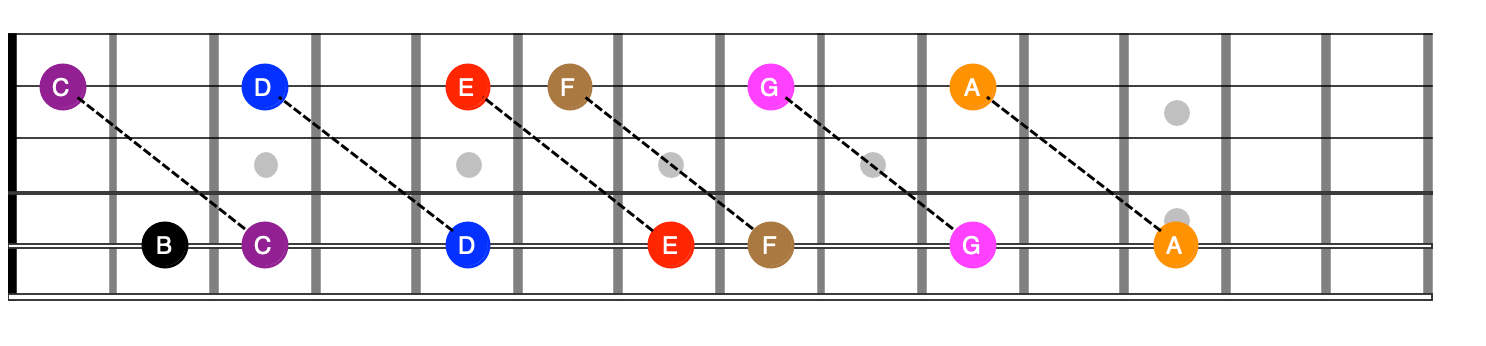 A octave C shape
