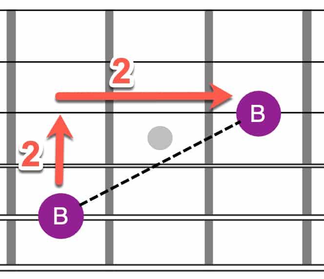 A shape octave
