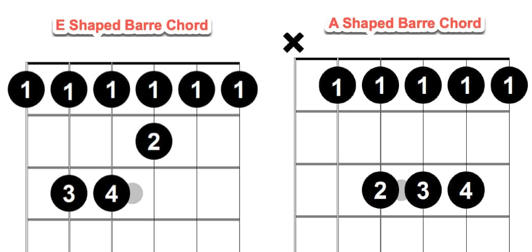 E and A shaped barre chords