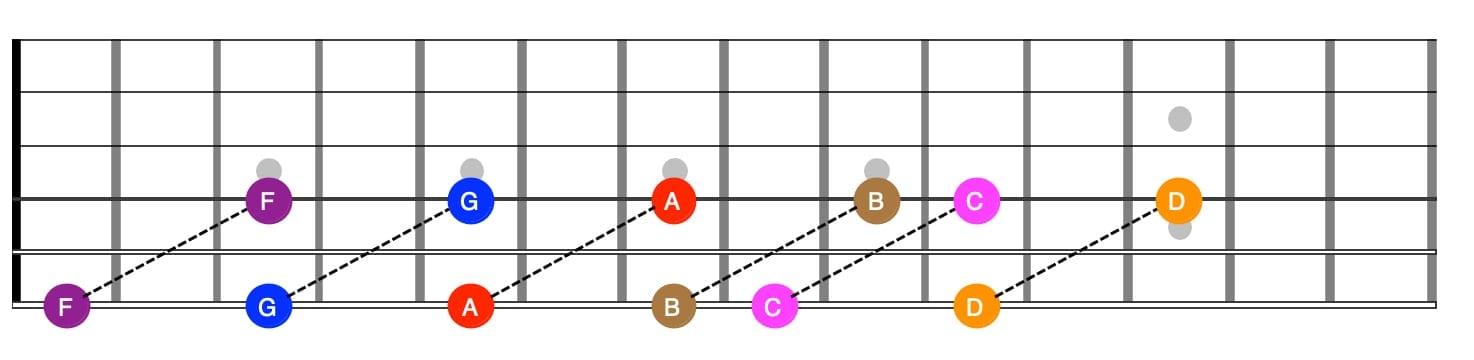E string octaves