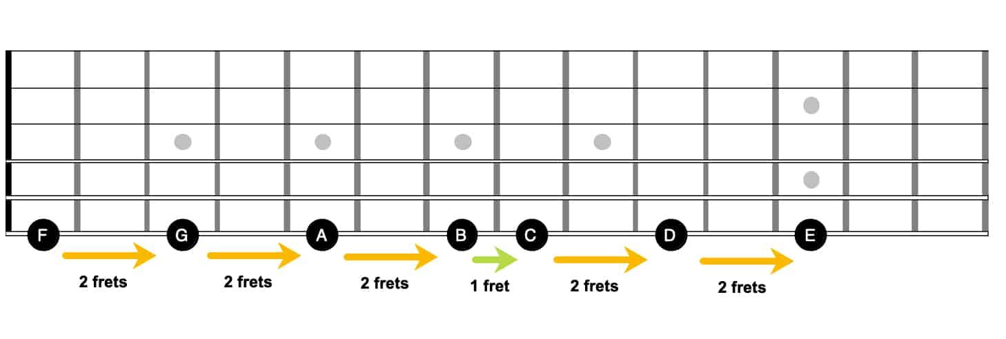E string notes.