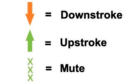 Key for downstroke upstroke and mute