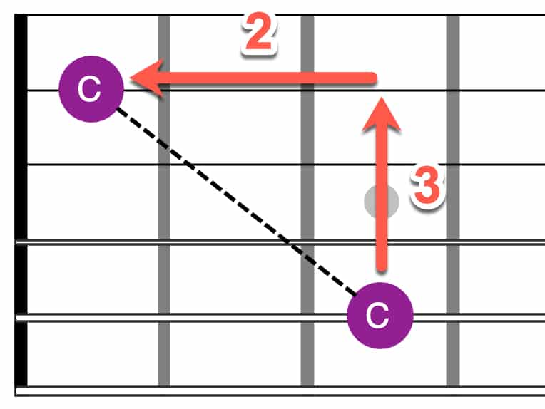 Octaves from A string (C shape)