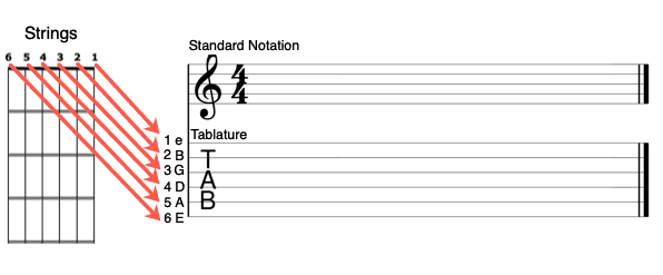 basic-tablature-explainer-graphic