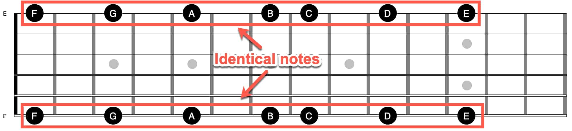 identical notes on E strings