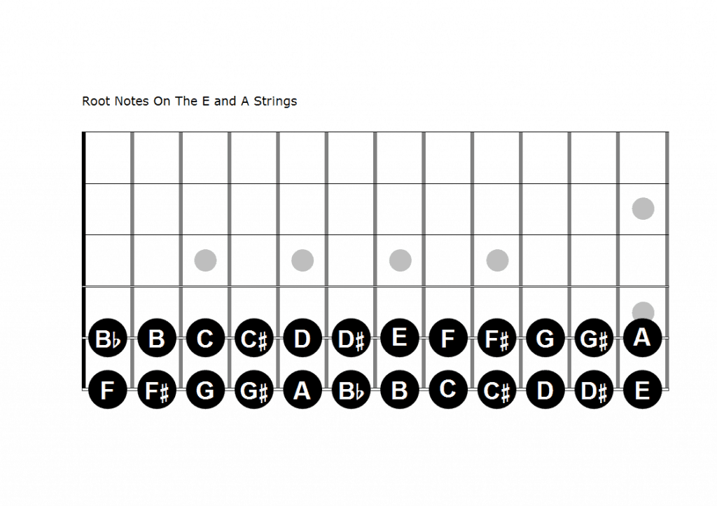 picture of root notes on E and A strings