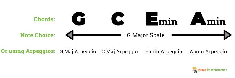 Arpeggios instead of scale