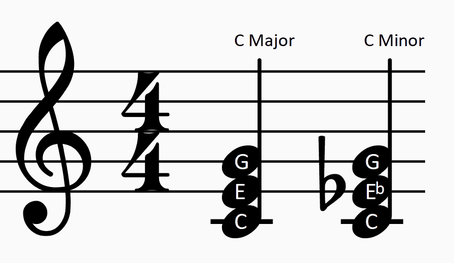 picture of c major and c minor triads
