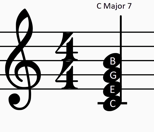 PICTURE OF C MAJOR 7