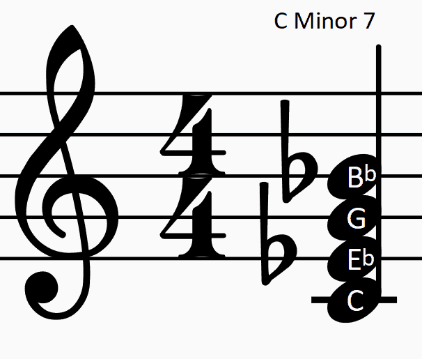 PICTURE OF C MINOR 7