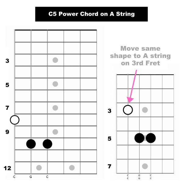 C5 Power Chord on A String