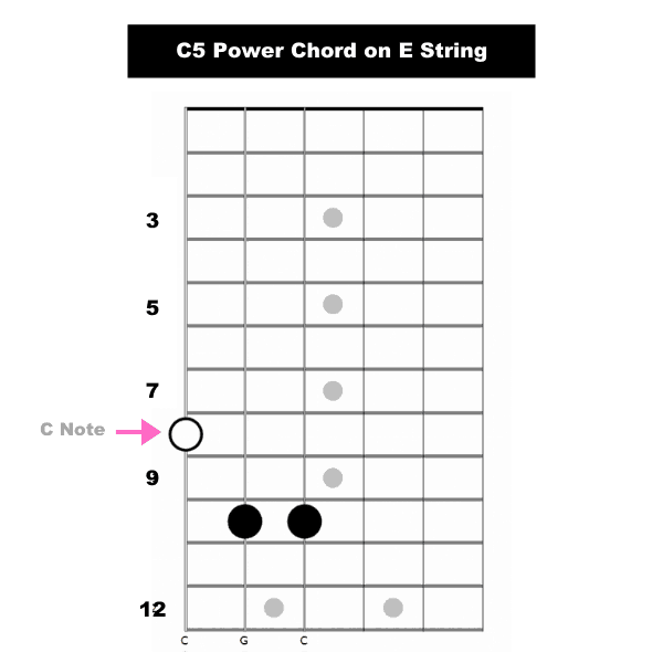 C5 Power Chord on E String