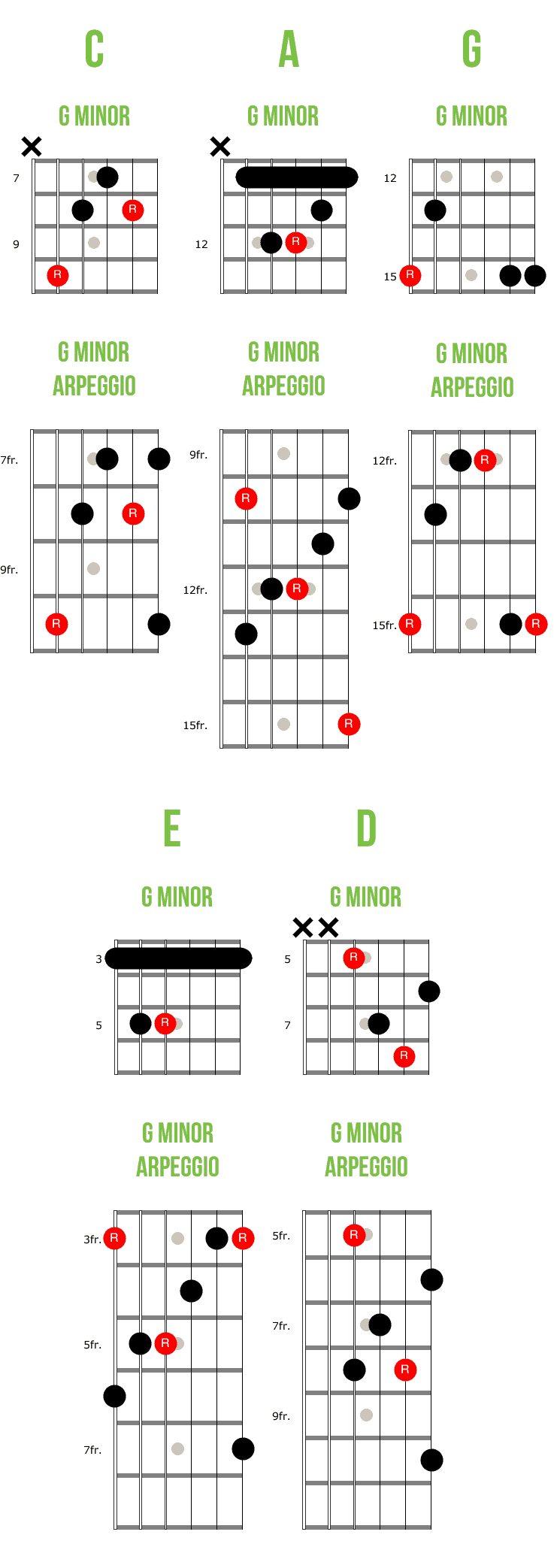 CAGED Chords and Arpeggios Minor