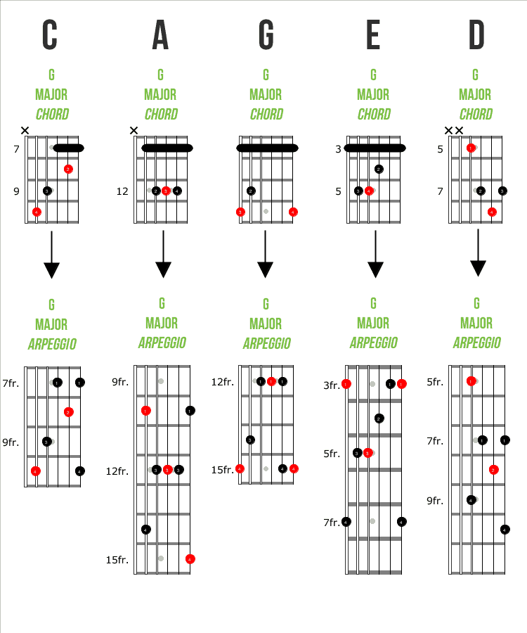 CAGED Chords and Arpeggios