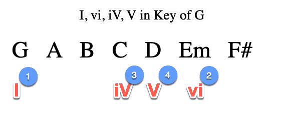 I, vi, iV, V in Key of G