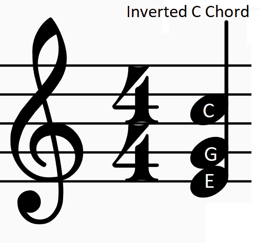 inverted c chord