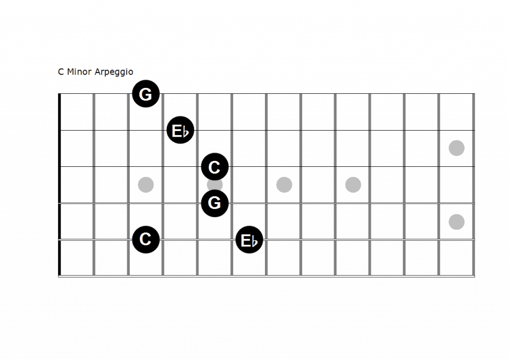 picture of c minor arpeggio