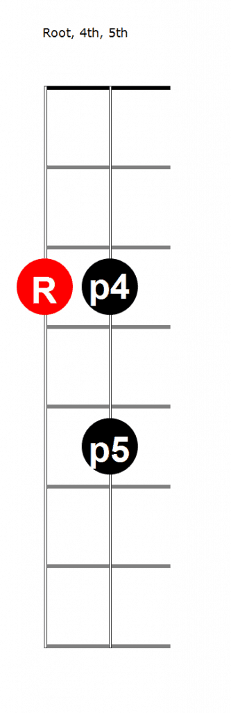 picture of root, fourth and fifth on fretboard