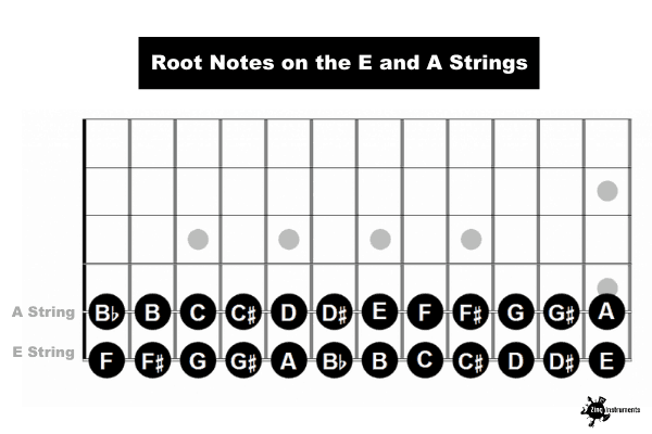 Root Notes on the E and A Strings.