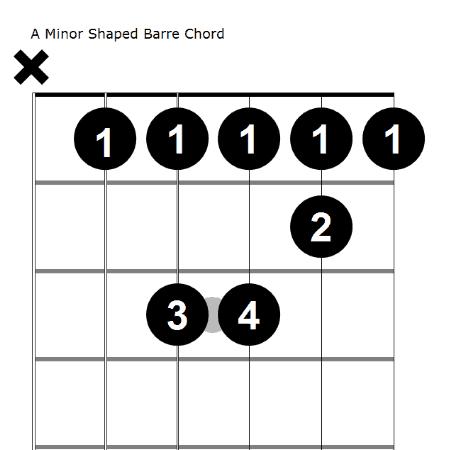 a minor barre chord diagram
