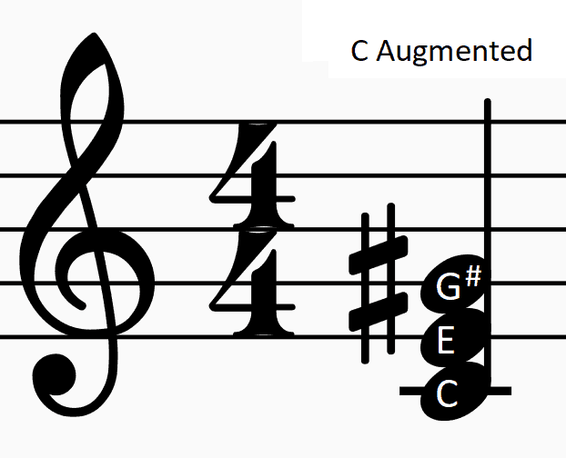 PICTURE OF C AUGMENTED