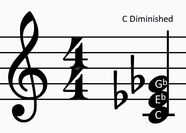 picture of c diminished chord
