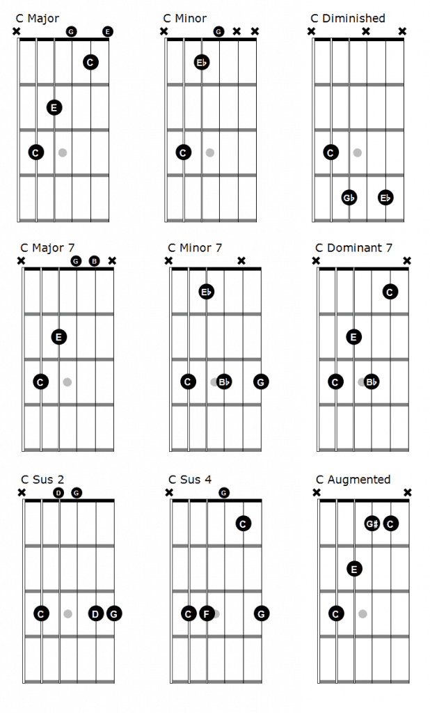 picture of all the different chords in C as guitar chords